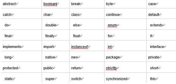 Java标识符命名规则